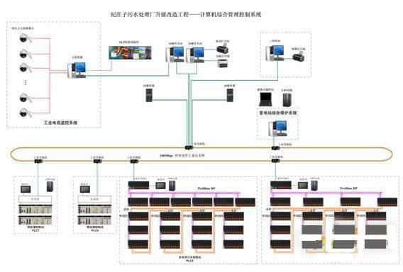 图3 污水厂自动化控制系统的拓扑结构与配置图 3、污水处理自控系统的结构与配置 3.1生产管理级(中央控制室) 中央控制室设有两台监控操作站、一台工程师站、两台数据服务器、一台视频监视服务器、一套DLP拼接屏、一台故障打印机、一台图表打印机、UPS电源、一台网络机柜。中央控制室主要完成对生产过程的管理、调度、集中操作、监视、系统功能组态、控制参数在线修改和设置、记录、报表生成及打印、故障报警及打印,对实时采集的数据进行处理,控制操作以及分析统计等功能。通过高分辨率液晶显示器及DLP拼接屏可直观地动态显示