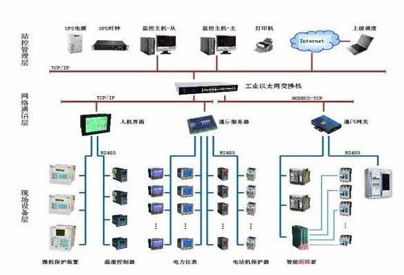 智能化电力监控系统
