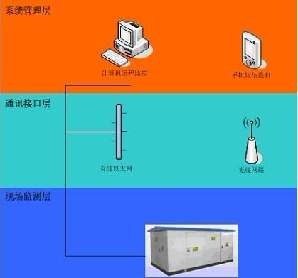 安控scada系统在变配电监控中的应用