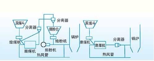 博世力士乐康沃变频器在发电厂给煤机变频调速系统上