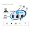 泓格科技WISE可编程智能型控制器