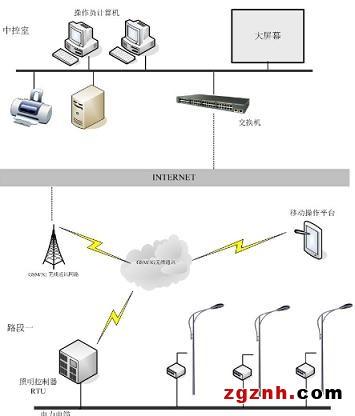 易控组态软件在路灯智能监控系统中的应用