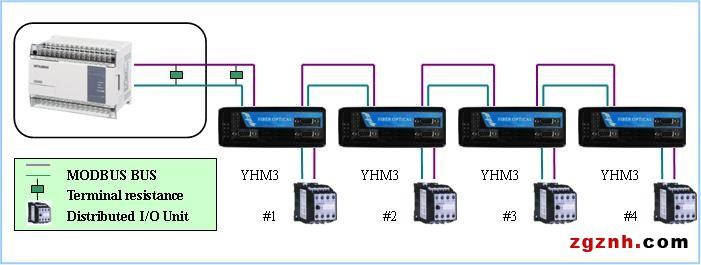该系列产品采用易控达独创的专有技术,数据全透明传输,自动切换数据方向,无须任何设置。YHM3产品支持3路电缆数据接口,彼此之间光电隔离,当某总线段出现故障时,不会影响另外两路总线段,任意一路电接口数据输入将输出到另外两路电接口。本系列产品解决了电磁干扰、地环干扰和雷电破坏的难题,大大提高了控制信号可靠性、安全性和保密性,同时也解决了电缆传输距离受限的问题。