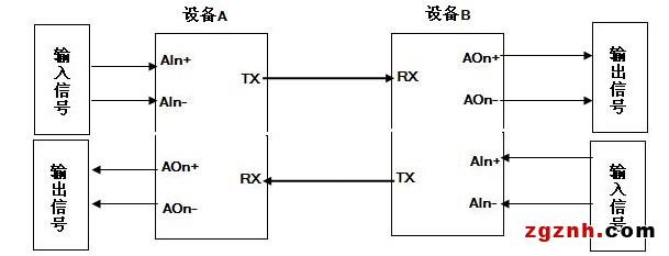 注意:我们的设备为可远距离高精度传输的四线制设备,为独立电源供电。所以应将与我们设备模拟量信号输出通道相连的PLC和DCS设置为四线制模式。我们的设备模拟量输入通道与四线制、三线制、二线制传感器或变送器相连时,应参照如下接线方式: