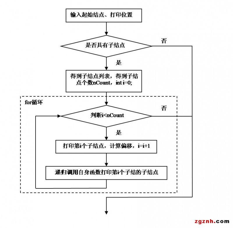函数递归在树形结构数据遍历中的应用