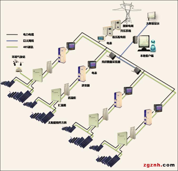光伏电站远程监控中心系统