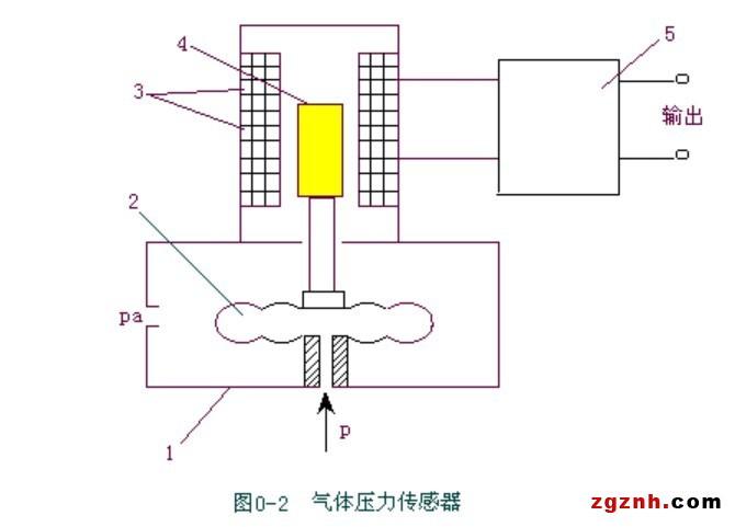 以应变式传感器为例。应变片可分为体型应变片、金属箔式应变片、扩散型应变片和薄膜应变片,而薄膜应变片则是今后的发展趋势,这主要是由于近年来薄膜工艺发展迅速,除采用真空淀积、高频溅射外,还发展了磁控溅射、等离子体增强化学汽相淀积、金属有机化合物化学汽相淀积、分子束外延、光CVD技术,这些对传感器的发展起了很大推动作用。如目前常见的溅射型应变计,是采用溅射技术直接在应变体即产生应变的柱梁、振动片等弹性体上形成的。这种应变计厚度很薄,大约为传统的箔式应变计的十分之一以下,故又称薄膜应变计。溅射型应变计的主要优