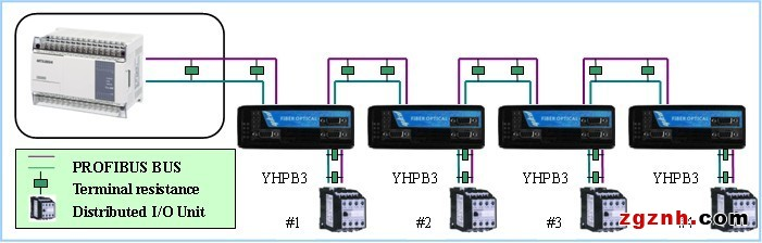 该系列产品采用易控达独创的专有技术,解析总线协议,并再生数据转发,大大提高了总线的抗干扰性能,支持PROFIBUS总线全部速率,解决了延长电缆传输距离问题。该产品继承并保留了PROFIBUS总线的全部优点,实现了总线距离延长、电气及地线隔离、降低干扰等性能,同时还具有如下优点:工业设计、低功耗、隔离保护、总线故障智能切断、继电器告警输出、IP30防护等级、波浪纹铝制加强机壳、35mmDIN导轨安装、宽电源(DC10-36V)输入、双电源冗余等优点。