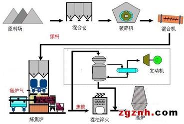 汇川技术hd90系列高压变频器在煤焦化厂罗茨引风机中的应用