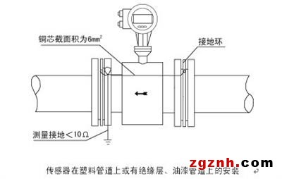 jkm-lde含沙污水流量计测量原理是基于法拉第电磁感应定律.