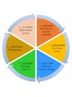生产执行系统