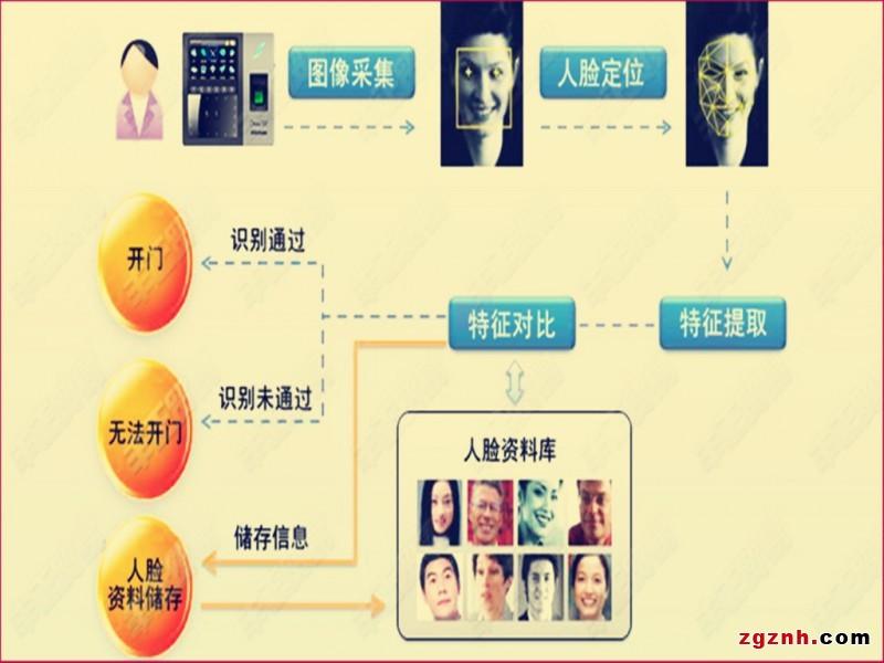 考勤就是刷脸,华北工控科技助力人脸识别新应用