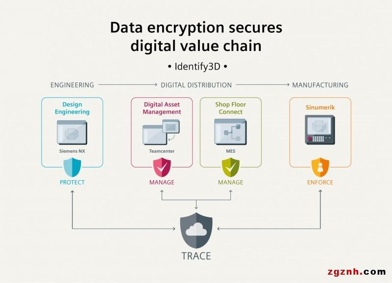 西门子以数据加密确保数字化价值链安全
