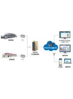 印刷机械行业设备远程监控及故障预警诊断系统