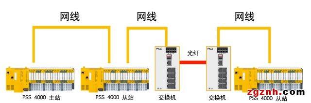 PSS4000与SIS系统的深度融合
