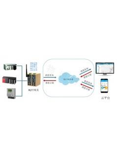 MQTT网关使用方式