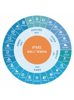 舜宇 智能制造管理软件 MES管理执行系统