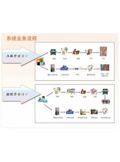 可视化仓储管理系统_可视化智慧wms