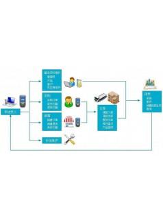 食品仓库管理系统_食品仓库管理系统供应