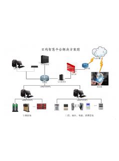 日鸿智慧云平台云服务大数据应用平台
