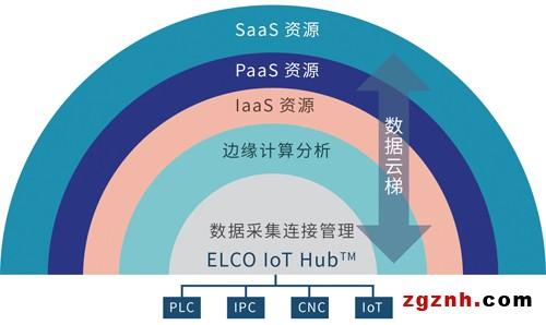 宜科IoT Hub工业互联网赋能平台