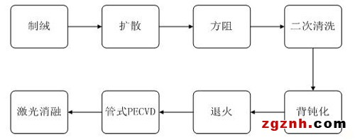宜科RF30系列RFID产品在光伏PERC晶硅电池生产追溯系统中的应用
