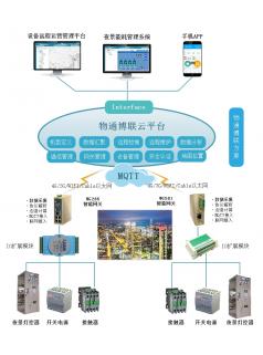 西门子转MQTT边缘计算网关(产品)