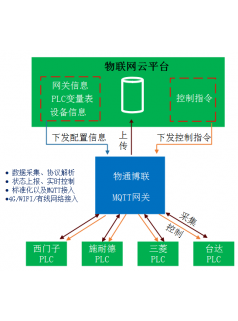 支持西门子S7-1200数据采集的MQTT网关配置流程