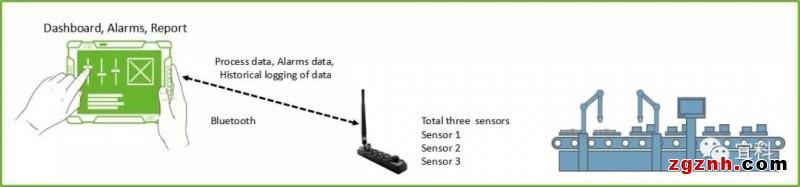 Spider67 Mobile -- 物联网数据采集解决方案的直通桥梁