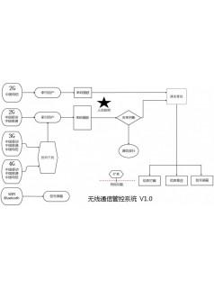 富晋天维移动通讯终端管控系统