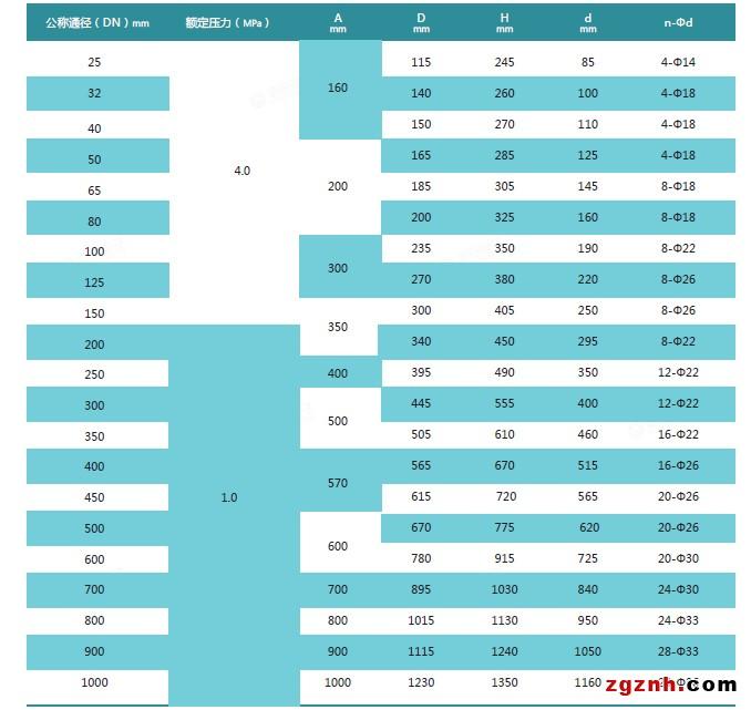 法兰型电磁流量计外形尺寸数据表.jpg