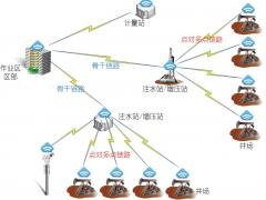 致远电子:物联网技术在油田中的应用
