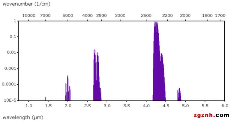 二氧化碳CO2的红外吸收峰