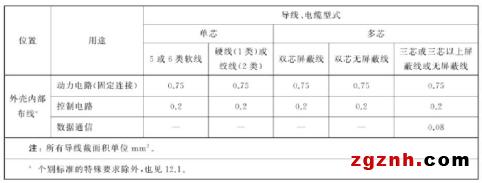 17 AR_2020:皮尔磁:GBT 5226.1——导线和电缆的选择与布置302