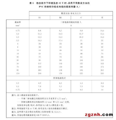 17 AR_2020:皮尔磁:GBT 5226.1——导线和电缆的选择与布置376