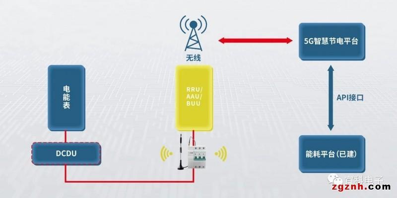 宜科5G基站智慧节电方案测评,节电30%!
