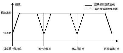 连续插补运动图3