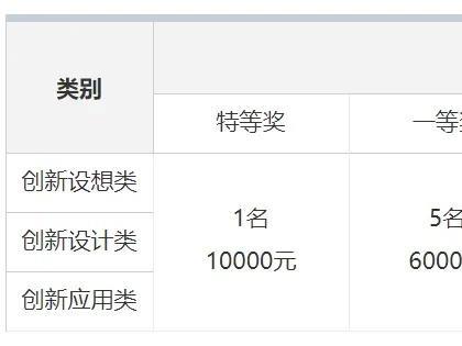 2021中国传感器创新创业大赛通知