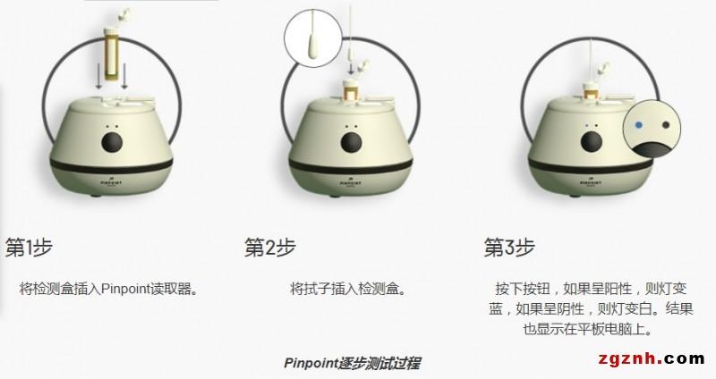ADI 文章 (Signal+) 图 -  Pinpoint逐步测试过程