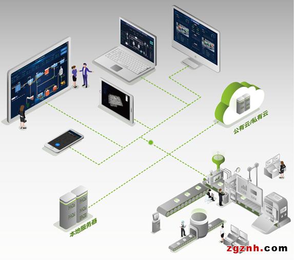 以WAGO SCADA之名 | 助力冶金行业打造专属组态平台