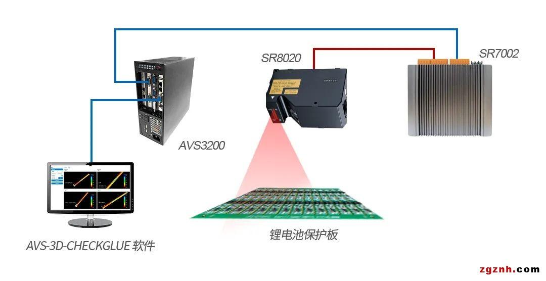 """锂电池""""保护神""""涂胶零瑕疵?!新时达众为兴3D视觉胶路检测方案来助力"""